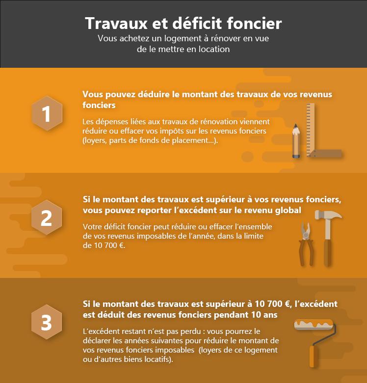 Deficit Foncier 2019 Investir Dans Un Logement A Renover