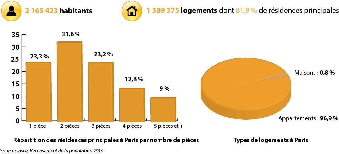 Prix M2 Immobilier Neuf A Paris